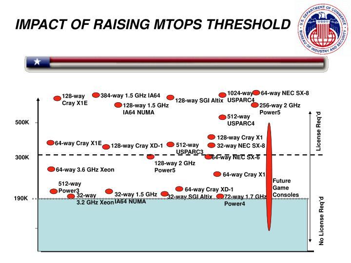 IMPACT OF RAISING MTOPS THRESHOLD