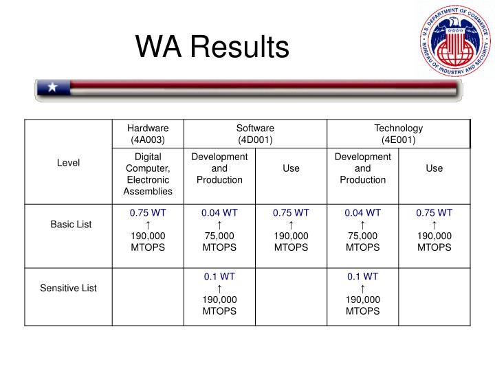 WA Results