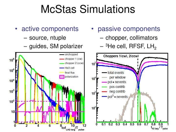 McStas Simulations