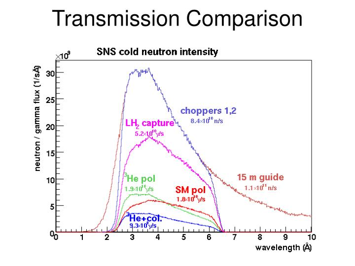 Transmission Comparison