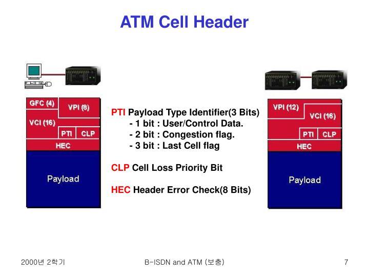 ATM Cell Header