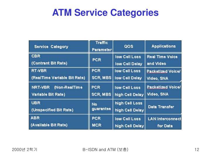 ATM Service Categories