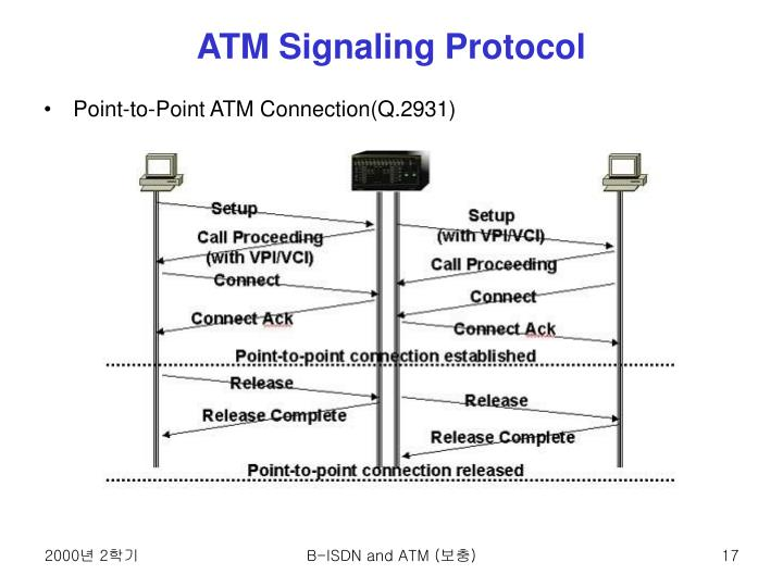 ATM Signaling Protocol