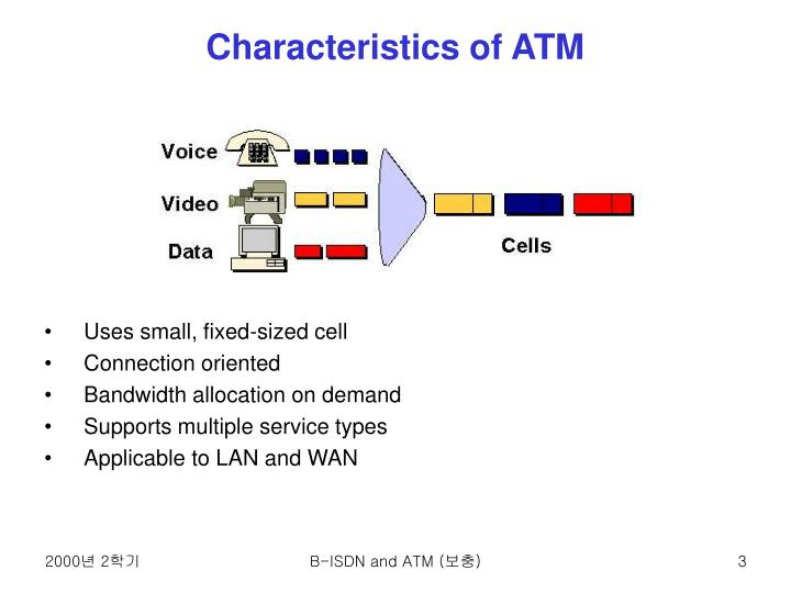 Characteristics of ATM