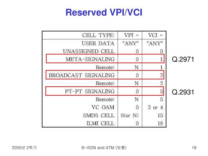 Reserved VPI/VCI