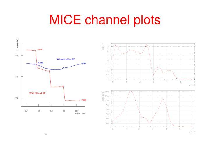 MICE channel plots