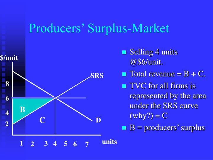 Producers' Surplus-Market