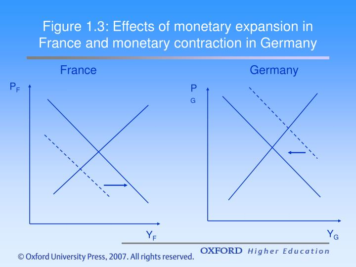 Figure 1.3: Effects of monetary expansion in France and monetary contraction in Germany
