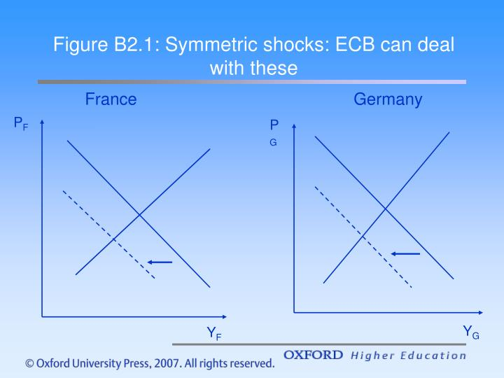 Figure B2.1: Symmetric shocks: ECB can deal with these