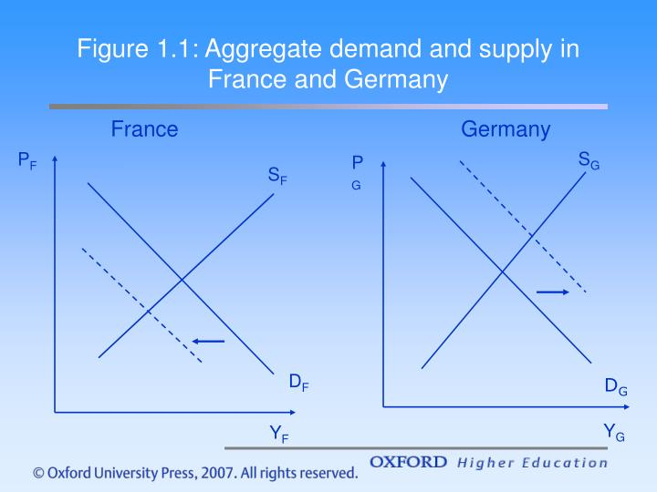 Figure 1.1: Aggregate demand and supply in France and Germany