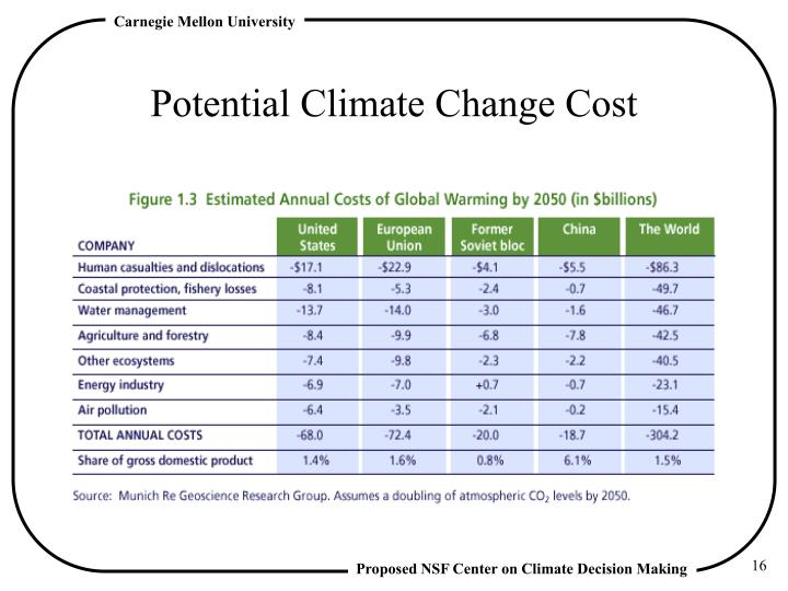 Potential Climate Change Cost