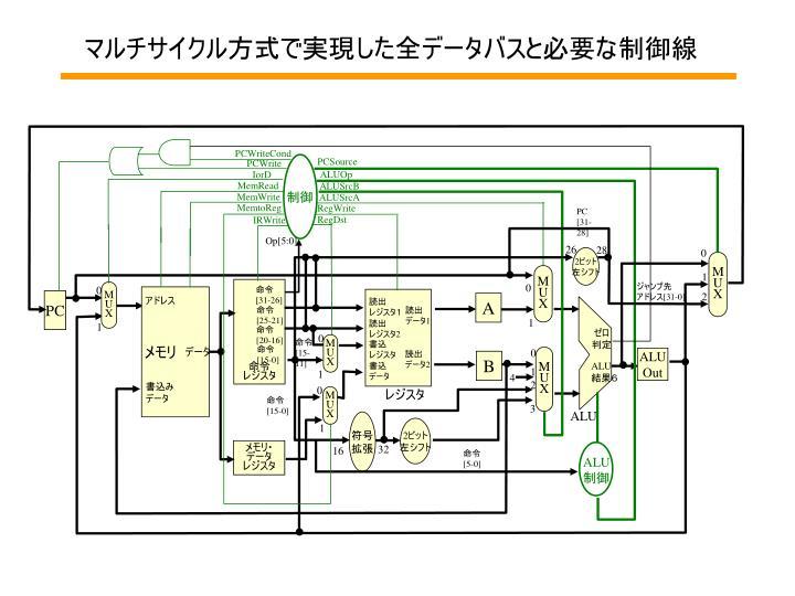 マルチサイクル方式で実現した全データバスと必要な制御線