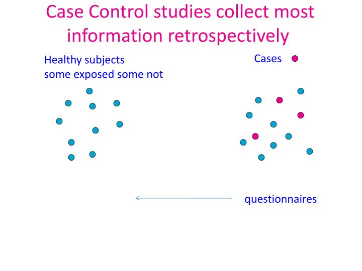 Case Control studies collect most information retrospectively