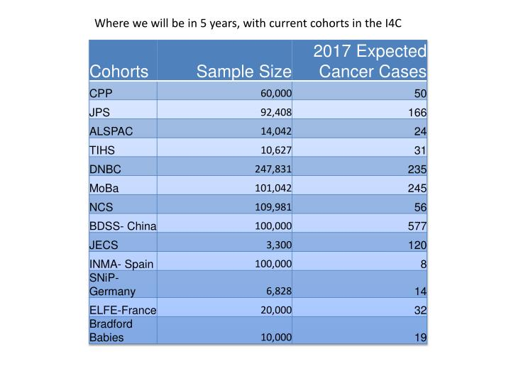 Where we will be in 5 years, with current cohorts in the I4C