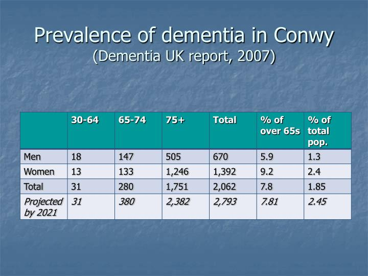 Prevalence of dementia in Conwy