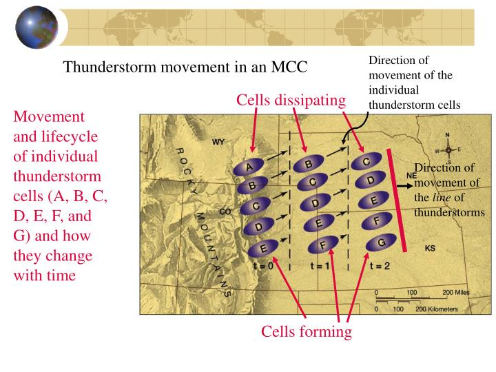 Direction of movement of the individual thunderstorm cells