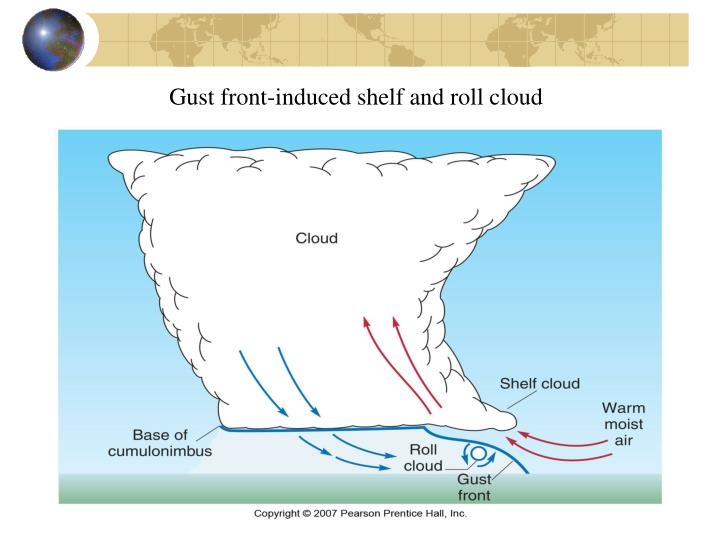 Gust front-induced shelf and roll cloud