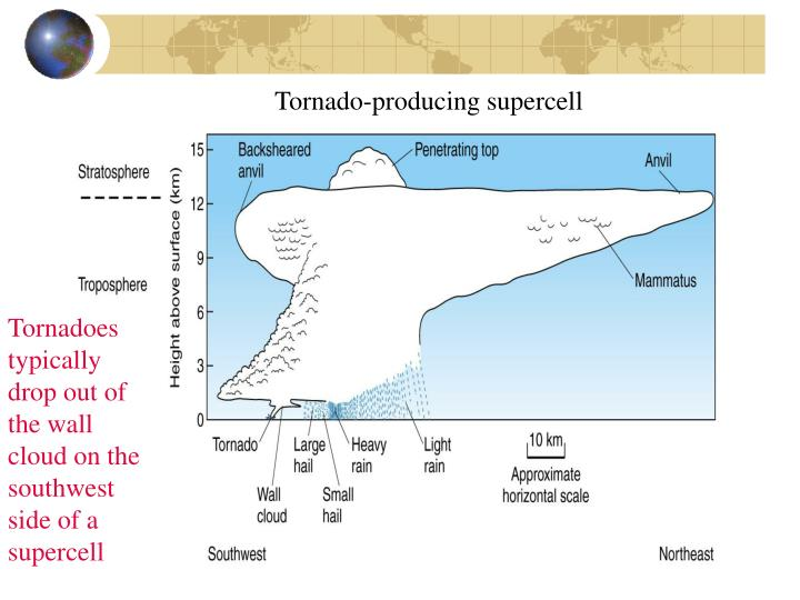Tornado-producing supercell