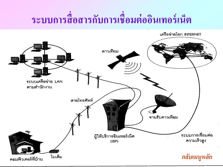 ระบบการสื่อสารกับการเชื่อมต่ออินเทอร์เน็ต