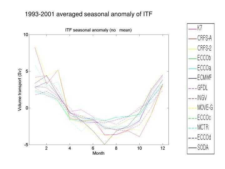1993-2001 averaged seasonal anomaly of ITF