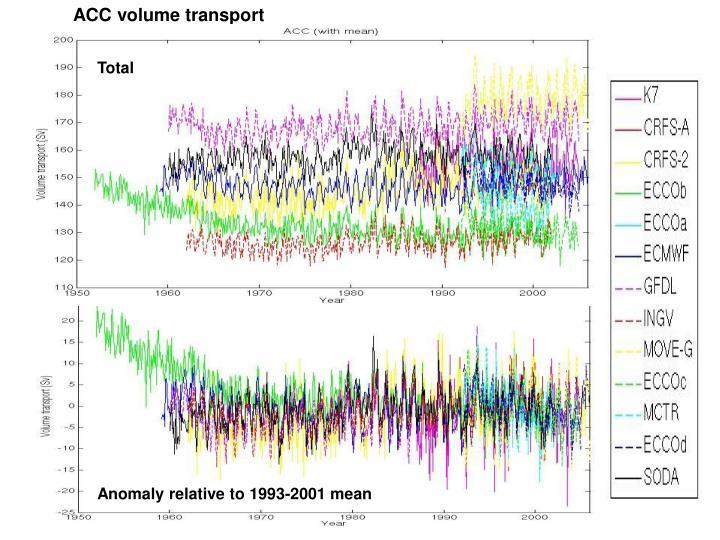 ACC volume transport