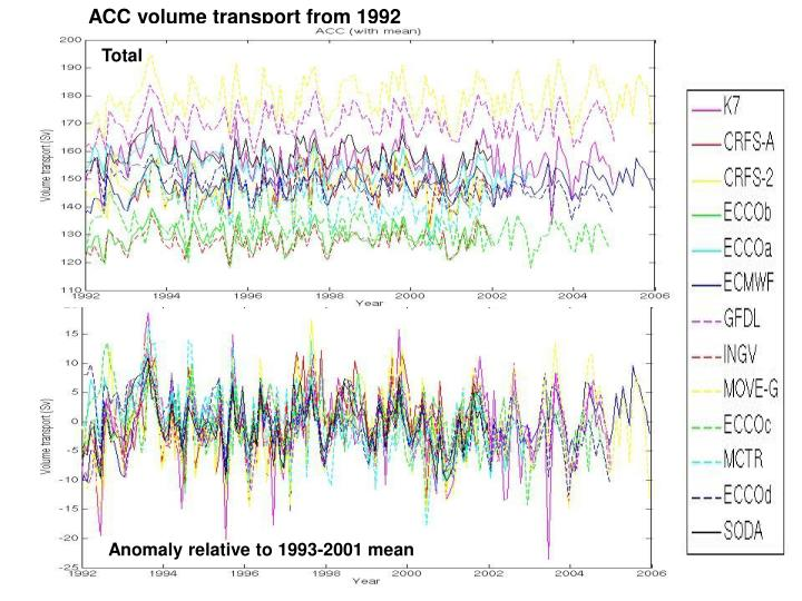 ACC volume transport from 1992