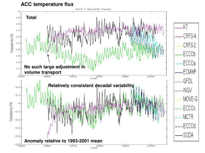 ACC temperature flux