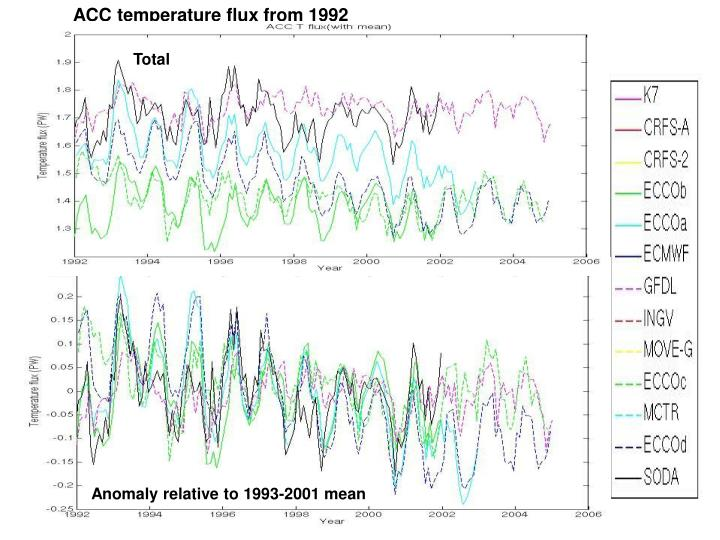 ACC temperature flux from 1992