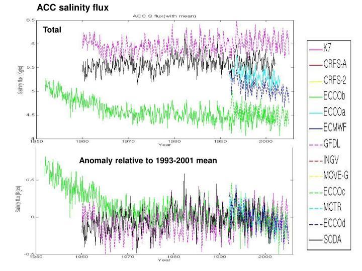 ACC salinity flux