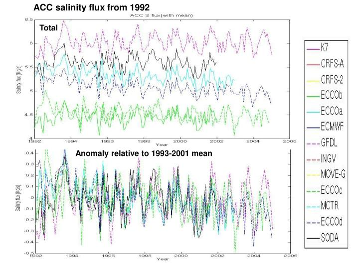 ACC salinity flux from 1992