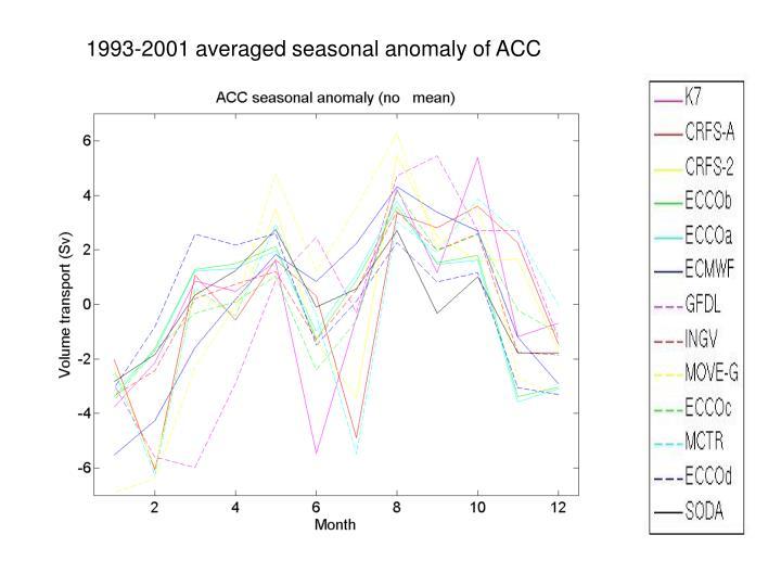 1993-2001 averaged seasonal anomaly of ACC