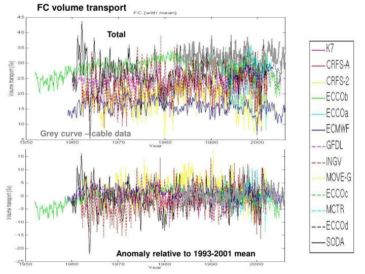 FC volume transport