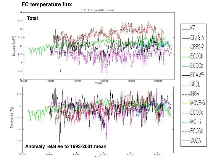 FC temperature flux