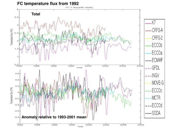 FC temperature flux from 1992