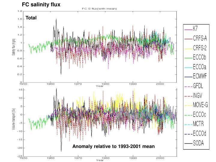 FC salinity flux