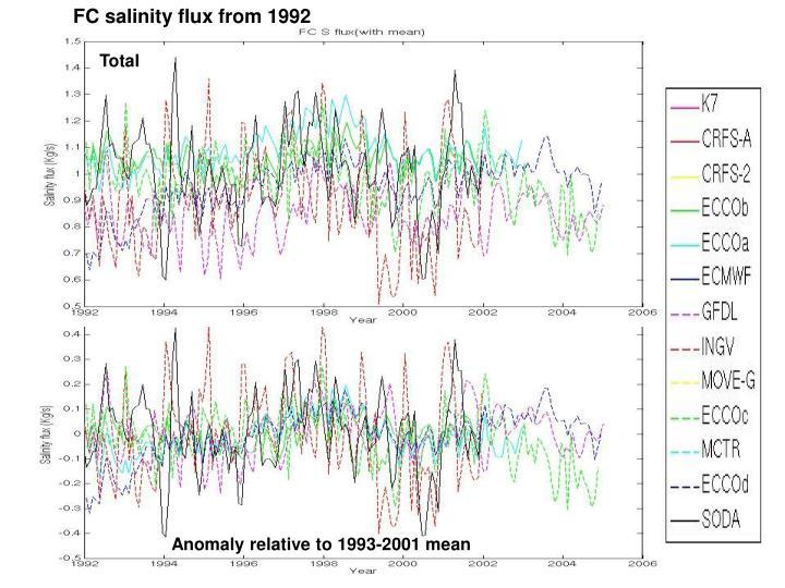 FC salinity flux from 1992