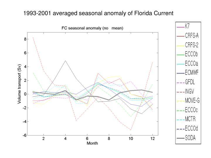 1993-2001 averaged seasonal anomaly of Florida Current
