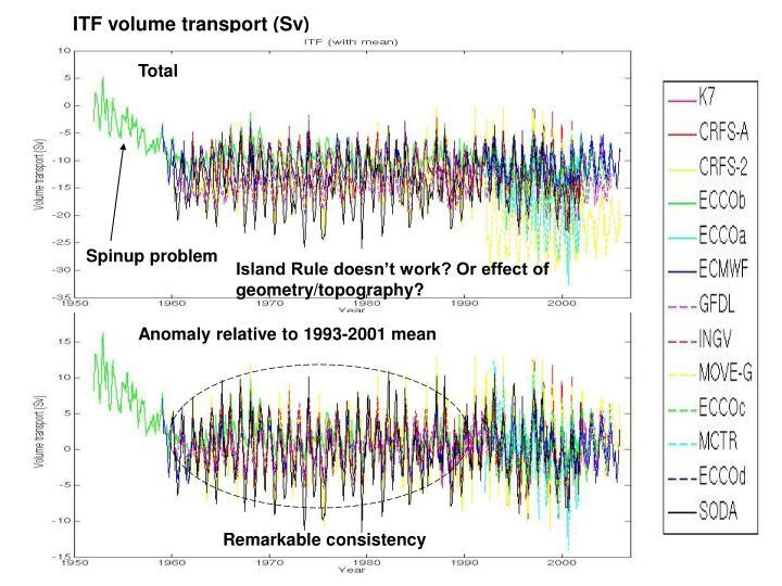 ITF volume transport (Sv)