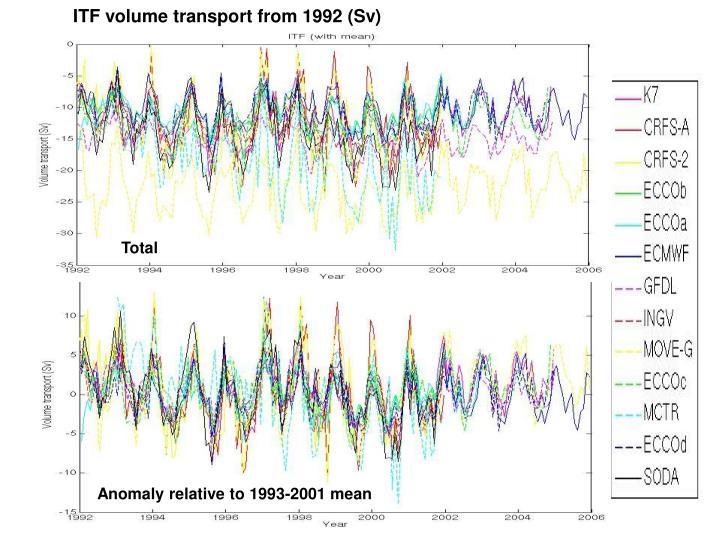 ITF volume transport from 1992 (Sv)