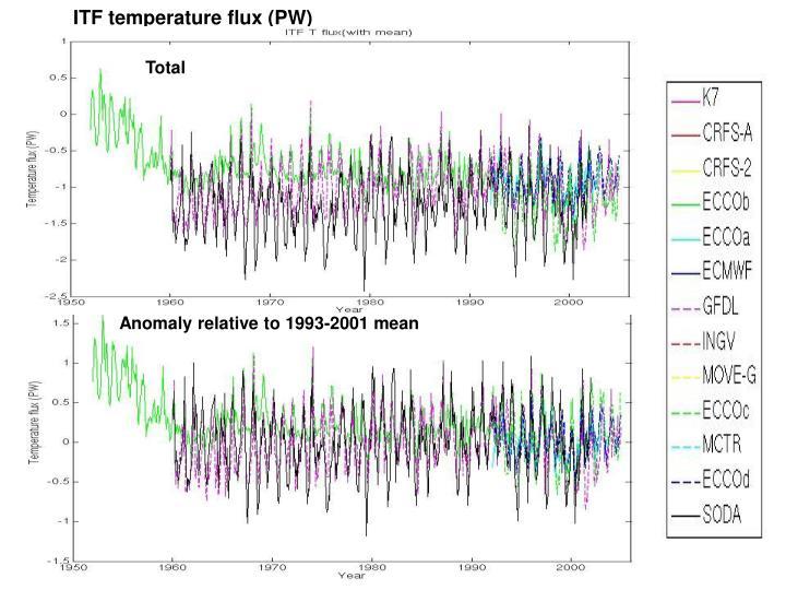 ITF temperature flux (PW)