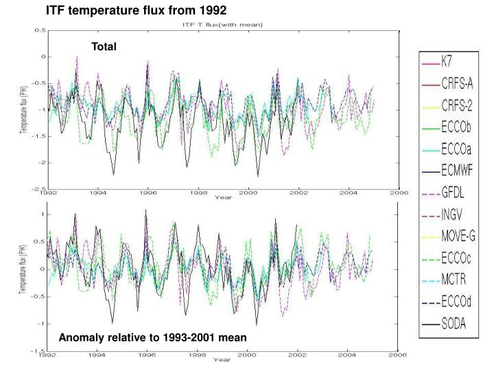 ITF temperature flux from 1992