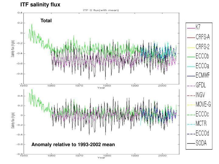ITF salinity flux