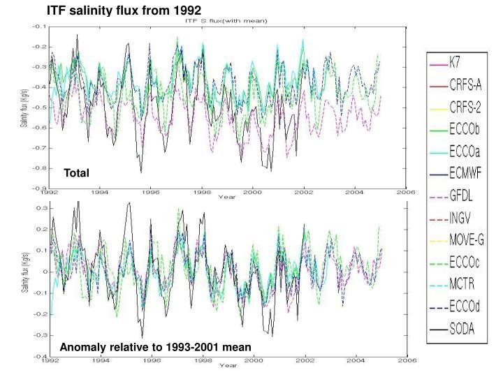 ITF salinity flux from 1992