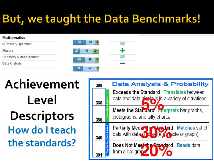 But, we taught the Data Benchmarks!