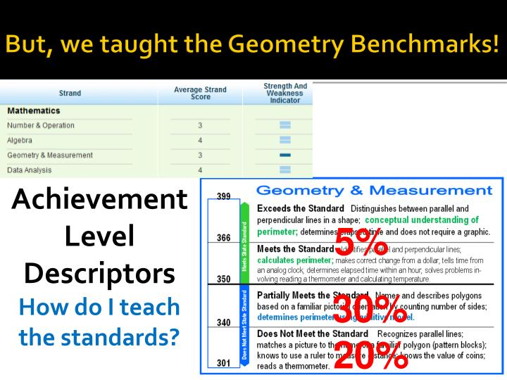 But, we taught the Geometry Benchmarks!