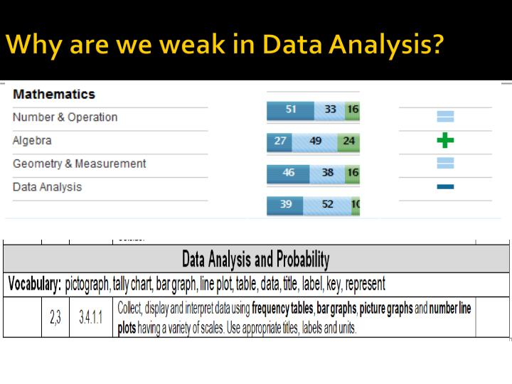Why are we weak in Data Analysis?