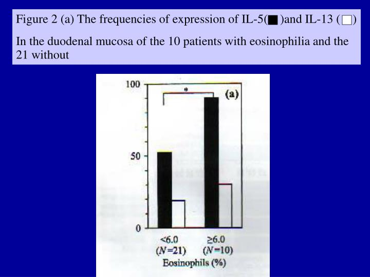 Figure 2 (a) The frequencies of expression of IL-5(    )an