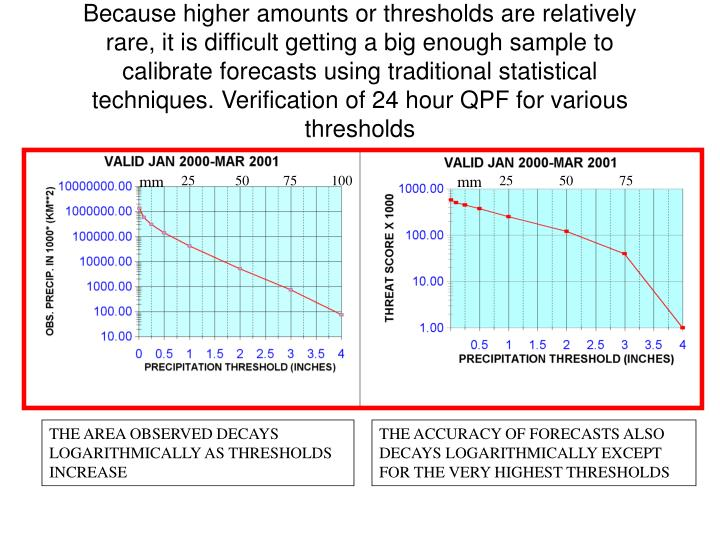 Because higher amounts or thresholds are relatively rare, it is difficult getting a big enough sample to calibrate forecasts using traditional statistical techniques. Verification of 24 hour QPF for various thresholds