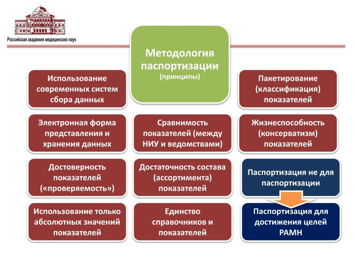Методология паспортизации