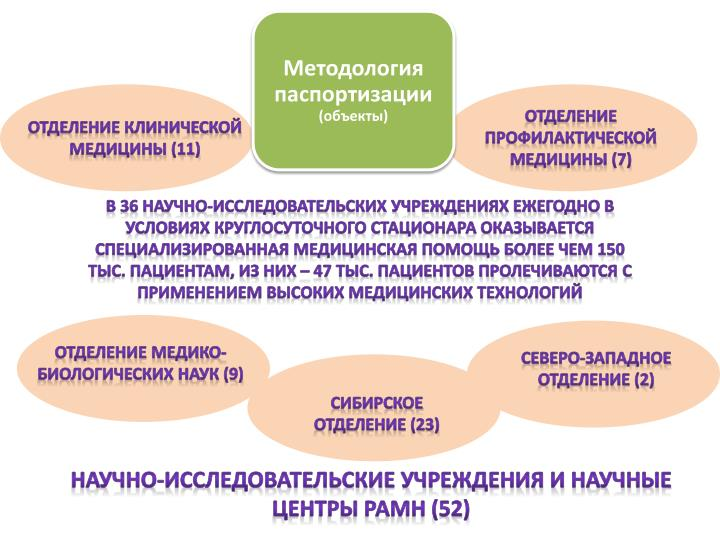 Отделение профилактической медицины (7)